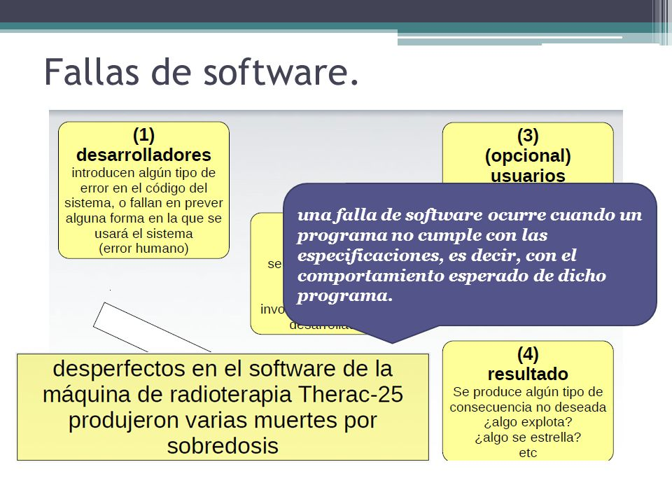 Fallas de software.