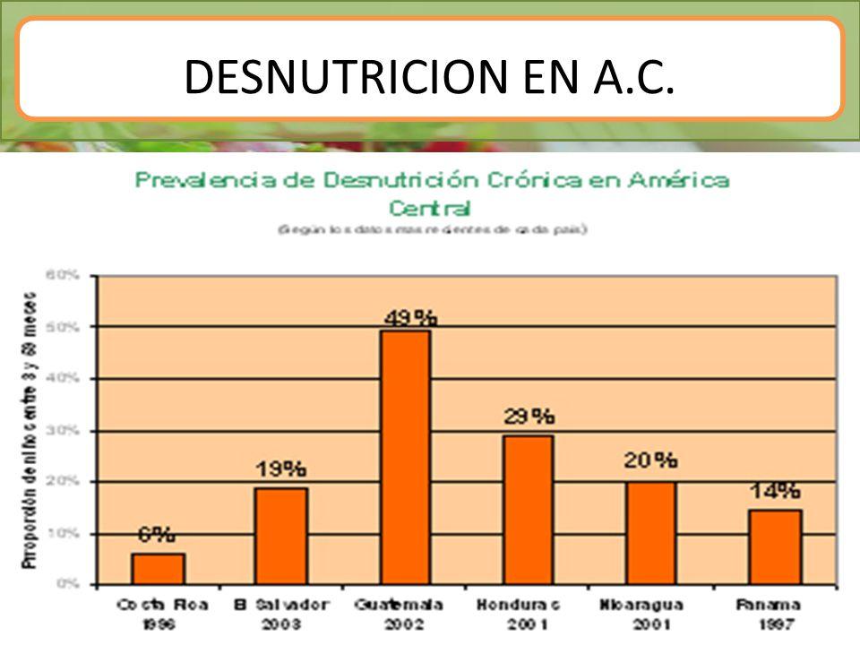 DESNUTRICION EN A.C.