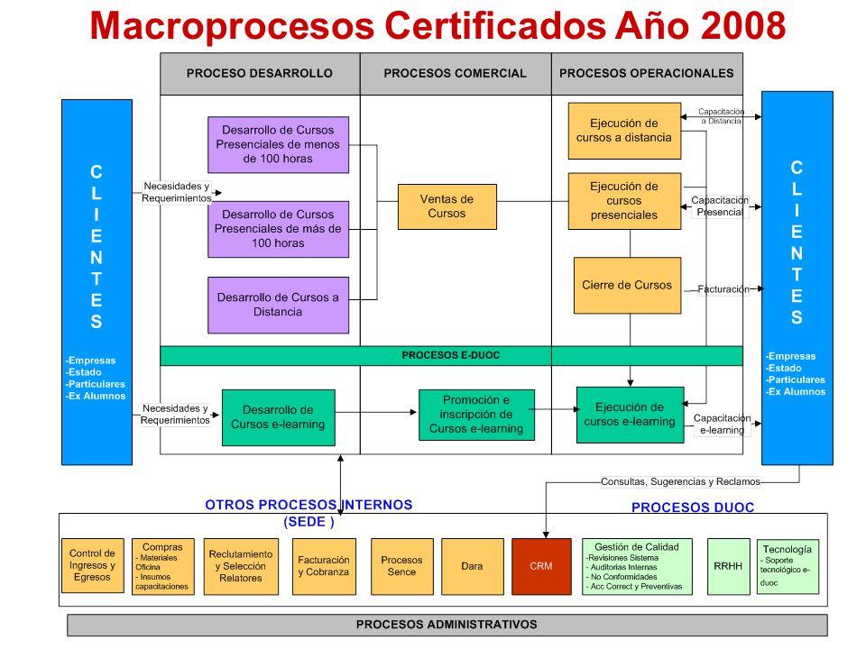 Macroprocesos Certificados Año 2008