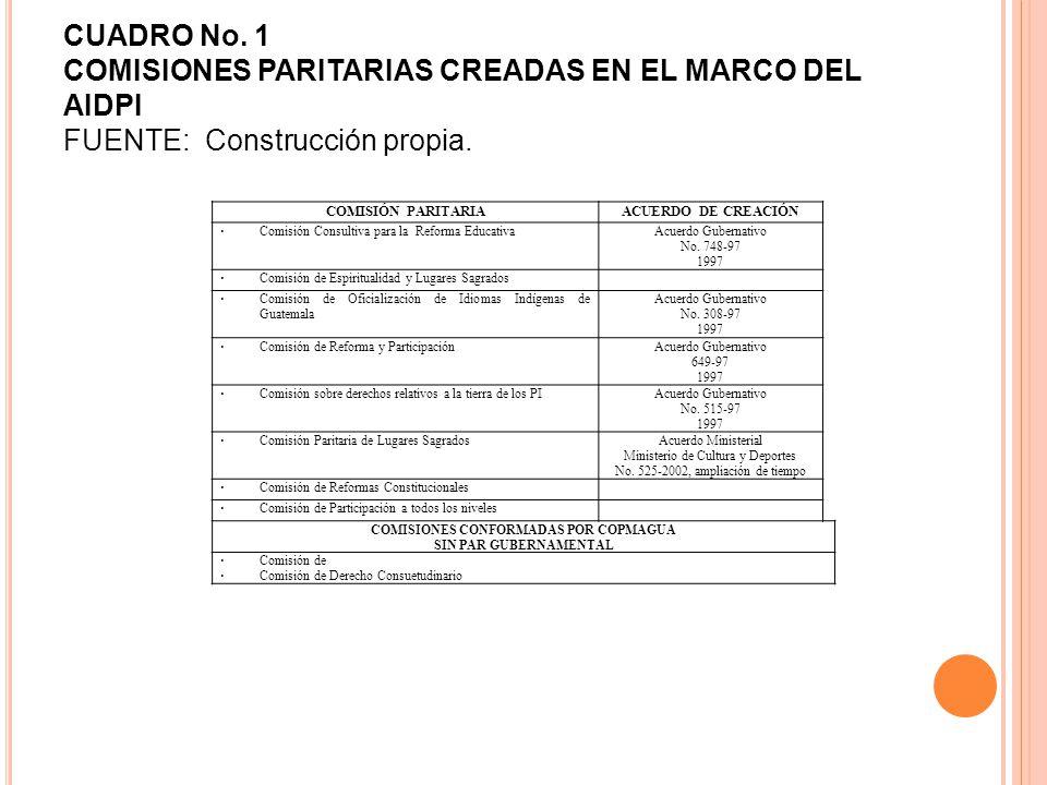 CUADRO No. 1 COMISIONES PARITARIAS CREADAS EN EL MARCO DEL AIDPI FUENTE: Construcción propia.