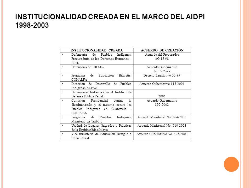 INSTITUCIONALIDAD CREADA EN EL MARCO DEL AIDPI 1998-2003