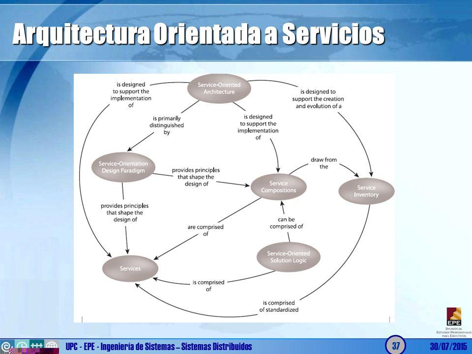 Sistemas distribuidos ppt descargar for Arquitectura orientada a servicios