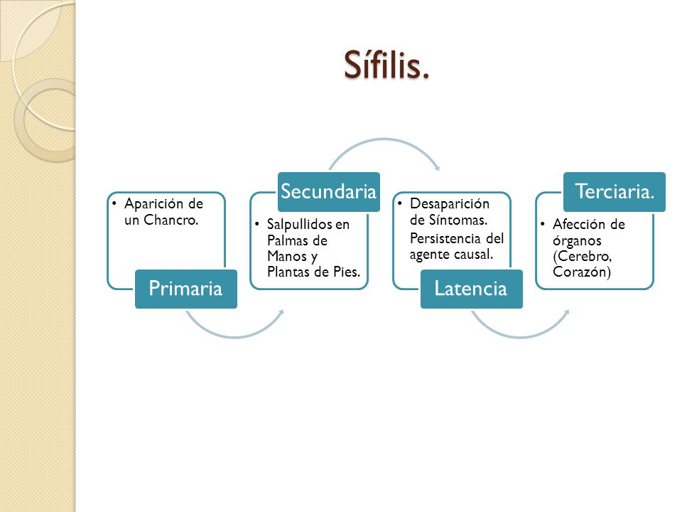 Sífilis. Primaria Secundaria Latencia Terciaria.