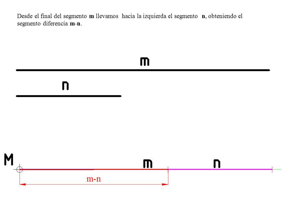 Desde el final del segmento m llevamos hacia la izquierda el segmento n, obteniendo el segmento diferencia m-n.