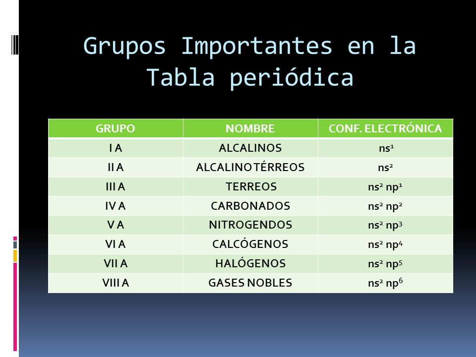Tabla peridica de los elementos ppt descargar 13 grupos importantes en la tabla peridica urtaz Image collections