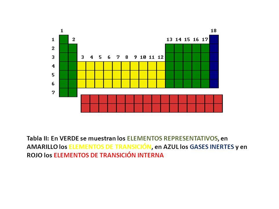 24 tabla ii en verde se muestran los elementos representativos en amarillo los elementos de transicin en azul los gases inertes y en rojo los elementos - Tabla Periodica Elementos De Transicion Interna