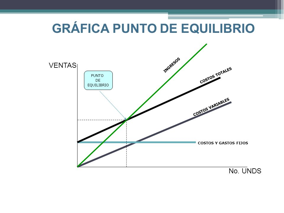 GRÁFICA PUNTO DE EQUILIBRIO