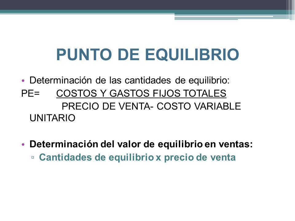 PUNTO DE EQUILIBRIO Determinación de las cantidades de equilibrio: