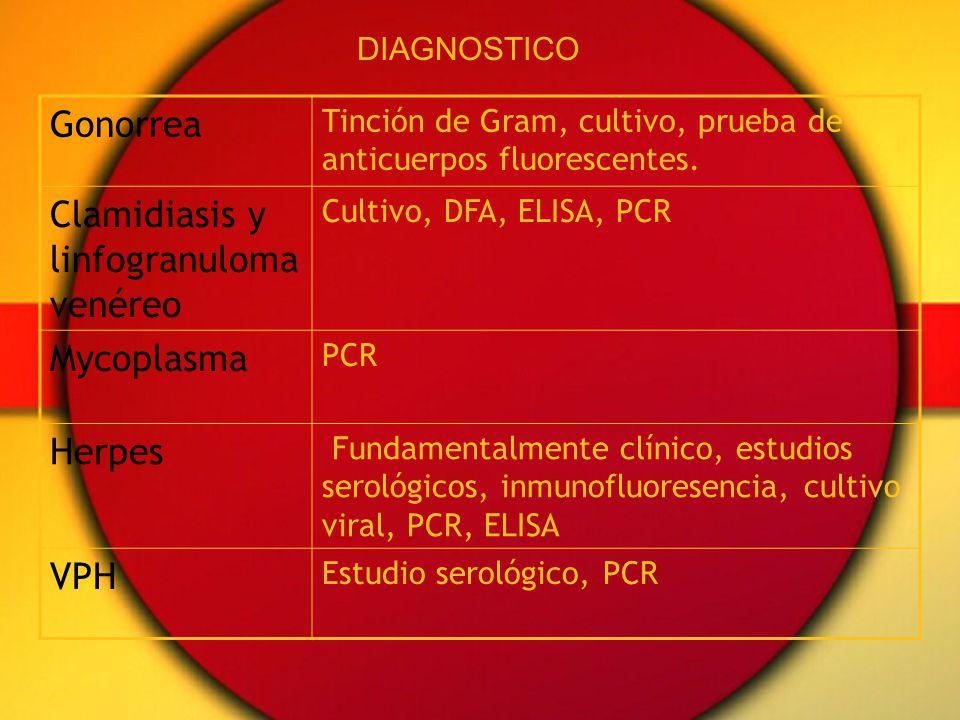 Clamidiasis y linfogranuloma venéreo