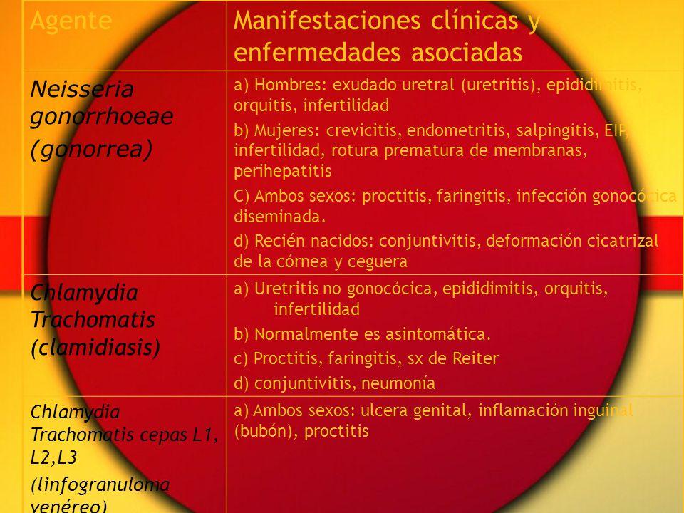 Manifestaciones clínicas y enfermedades asociadas