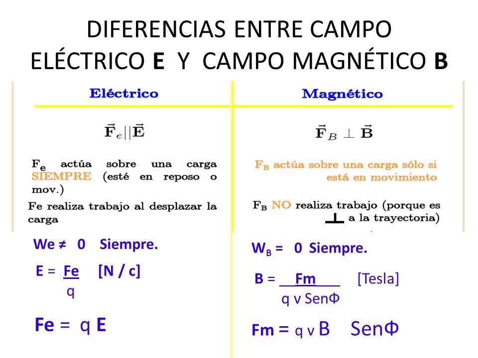 M quinas el ctricas ii cap tulo 1 electromagnetismo ppt for Diferencia entre yeso y escayola