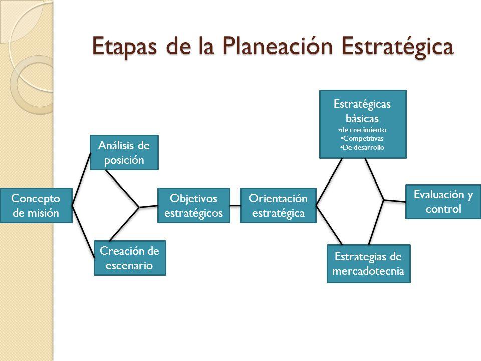 Etapas de la Planeación Estratégica