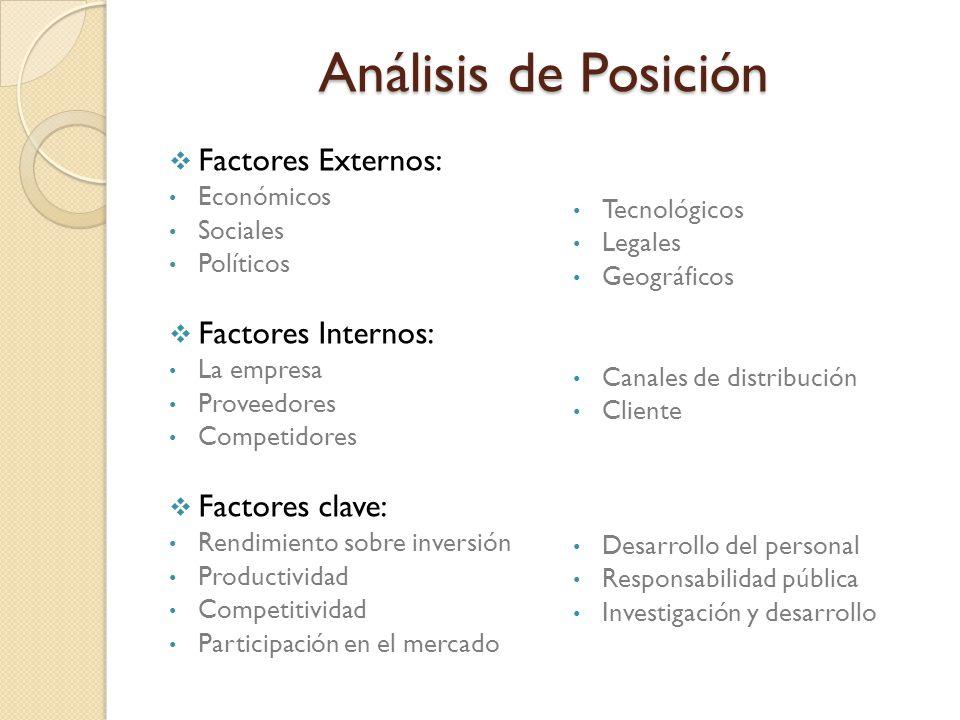 Análisis de Posición Factores Externos: Factores Internos: