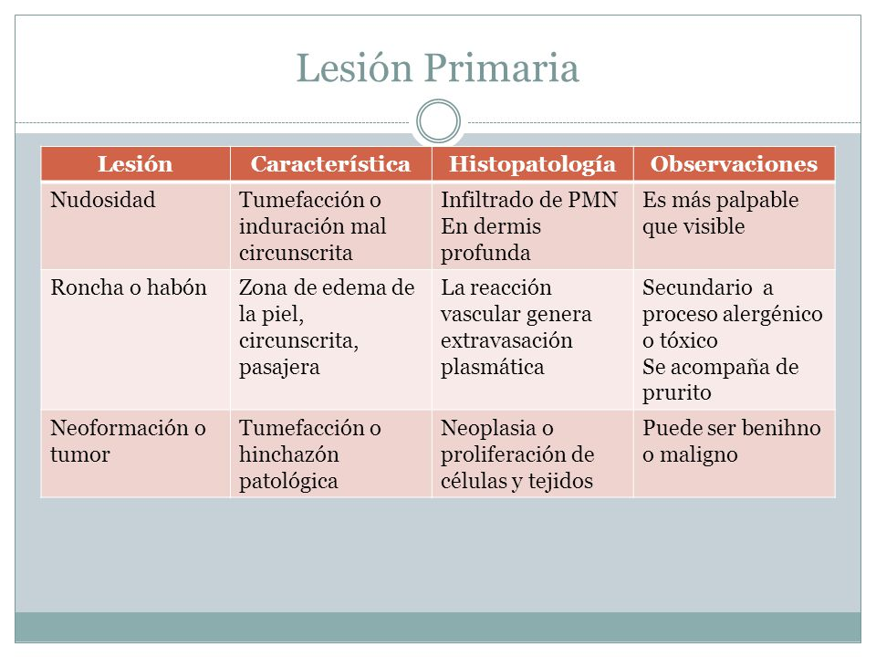 Lesión Primaria Lesión Característica Histopatología Observaciones