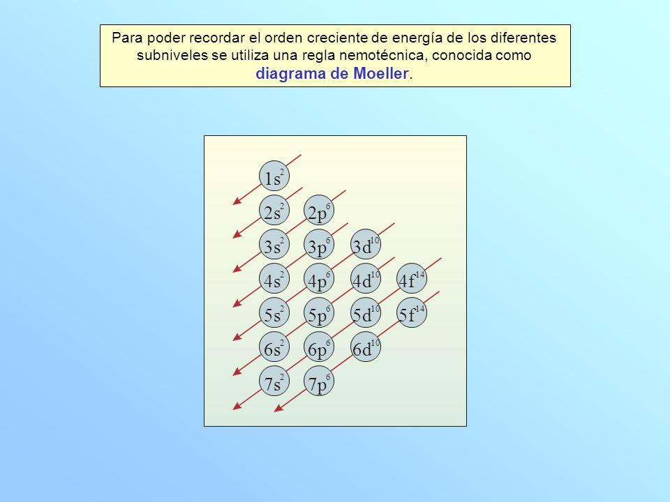 Para poder recordar el orden creciente de energía de los diferentes subniveles se utiliza una regla nemotécnica, conocida como diagrama de Moeller.