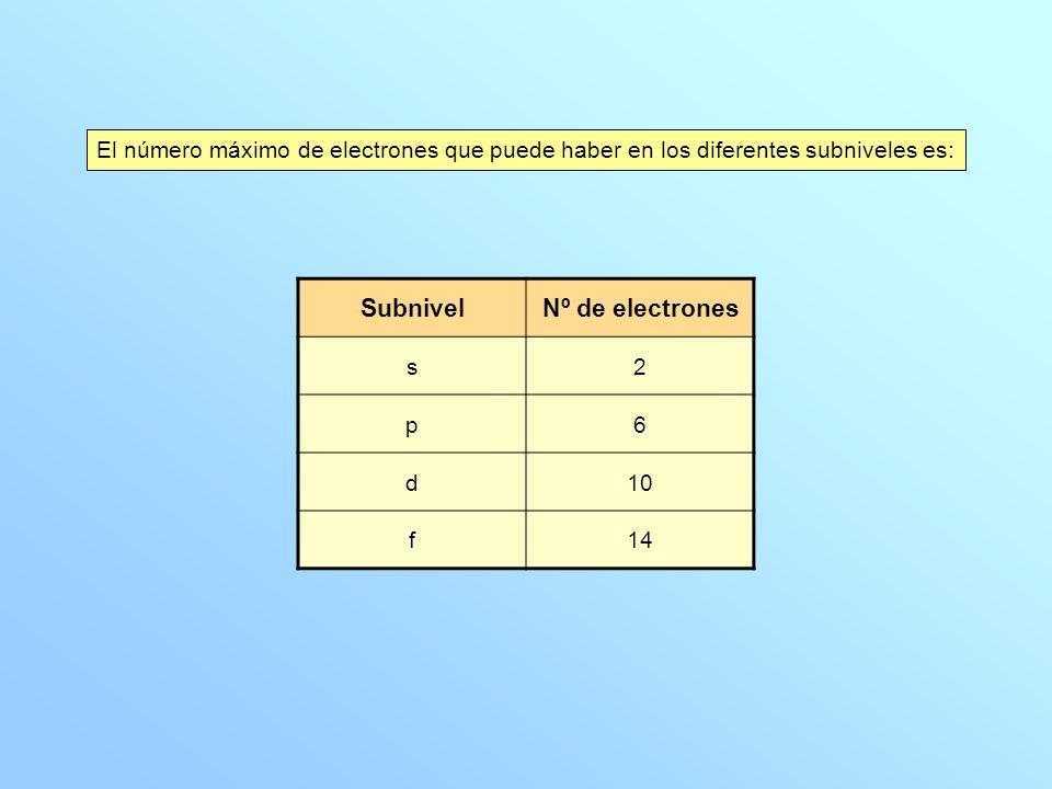 Subnivel Nº de electrones