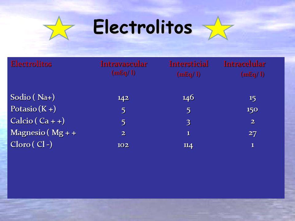 Intravascular (mEq/ l)