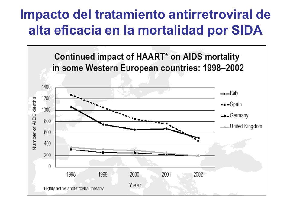 Impacto del tratamiento antirretroviral de alta eficacia en la mortalidad por SIDA