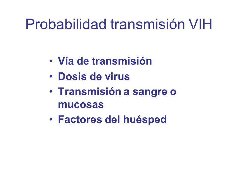 Probabilidad transmisión VIH