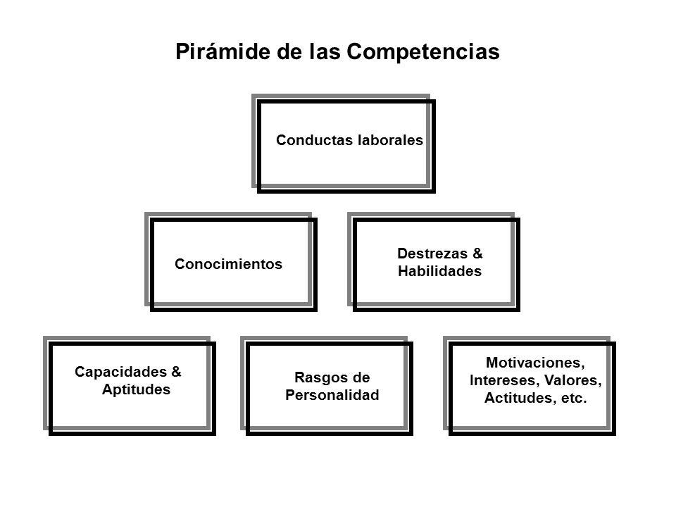 Pirámide de las Competencias