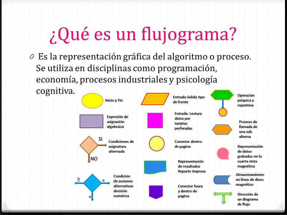 ¿Qué es un flujograma