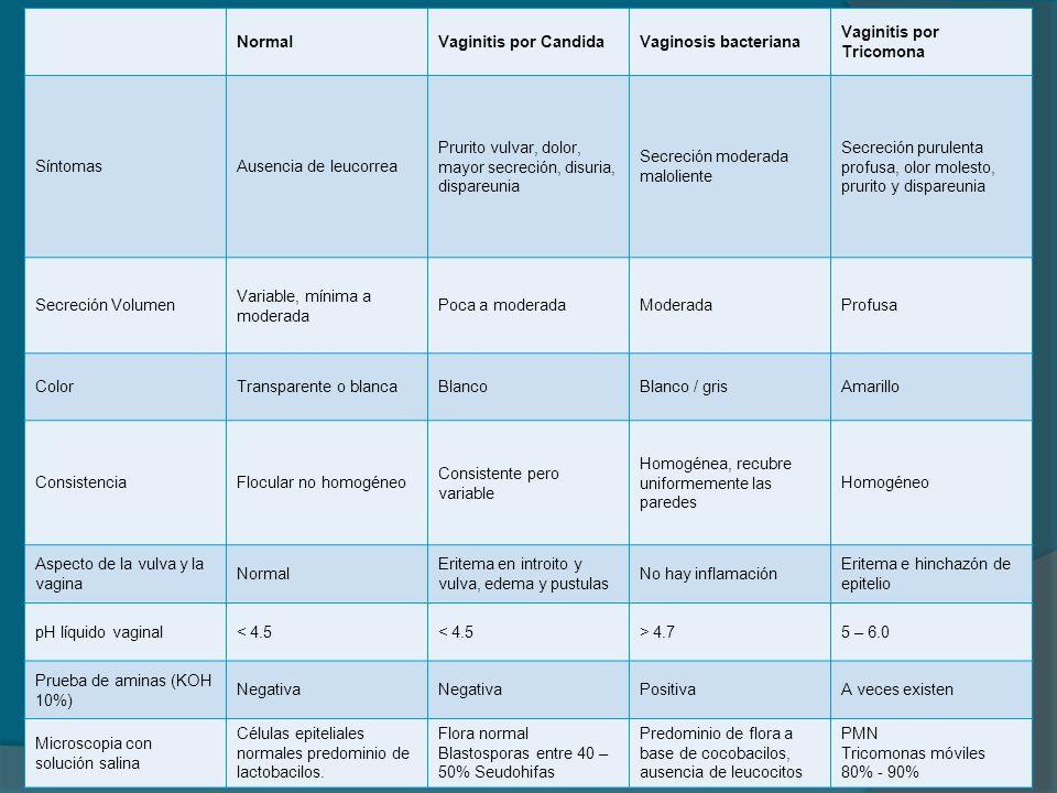 Normal Vaginitis por Candida. Vaginosis bacteriana. Vaginitis por Tricomona. Síntomas. Ausencia de leucorrea.