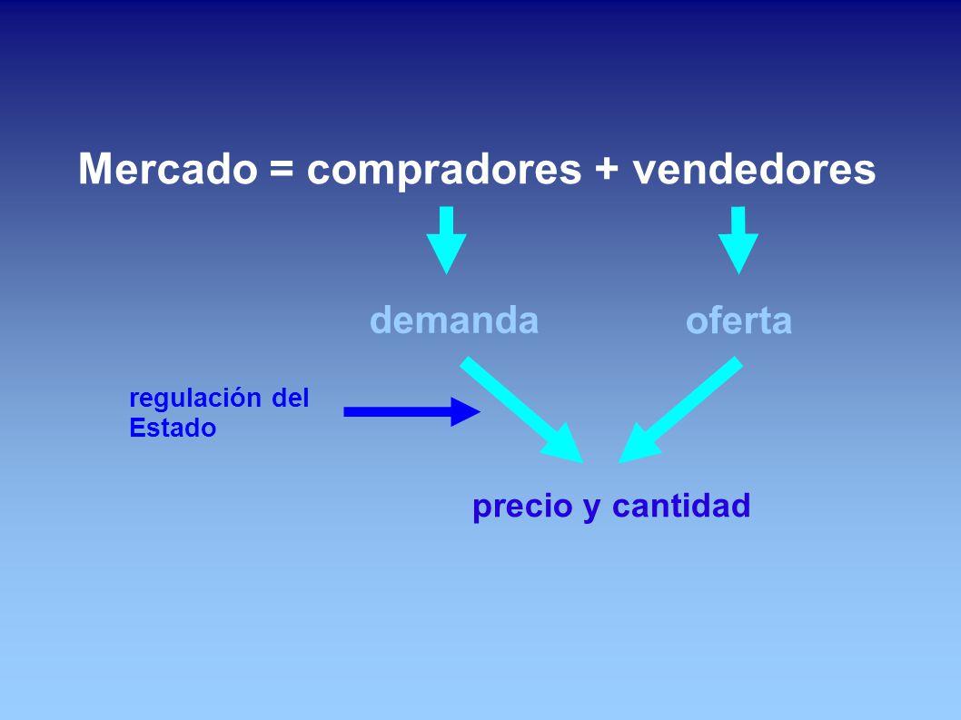 Mercado = compradores + vendedores