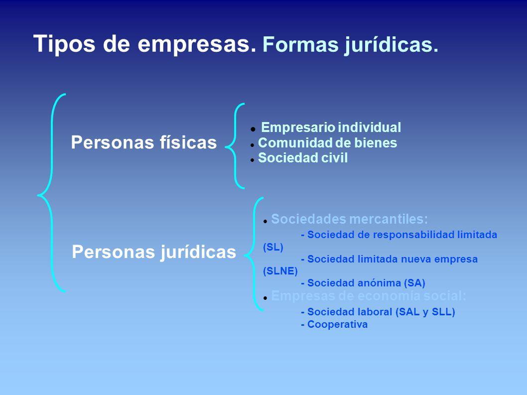 Tipos de empresas. Formas jurídicas.