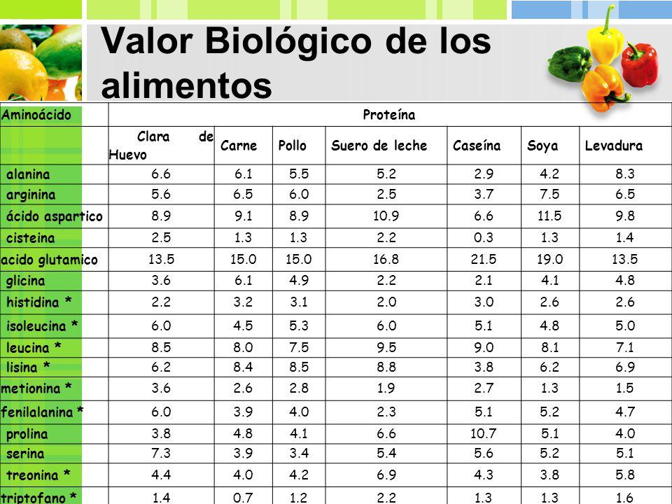 Valor nutritivo de los alimentos qu 237 mica de alimentos 3 valor biol 243 gico de los alimentos - Valor nutricional de los alimentos tabla ...