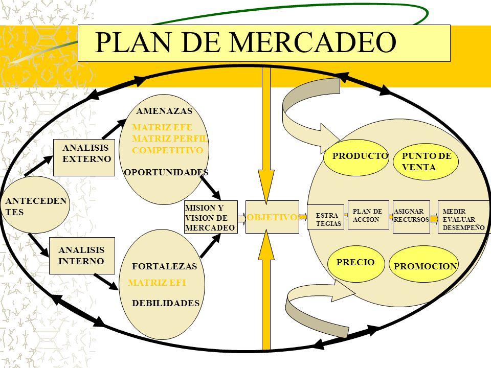 PLAN DE MERCADEO Plantilla de Mercadeo. - ppt descargar
