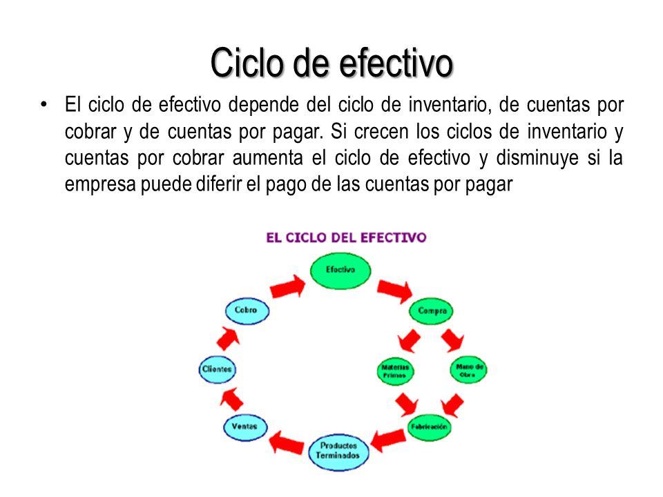 Ciclo de efectivo