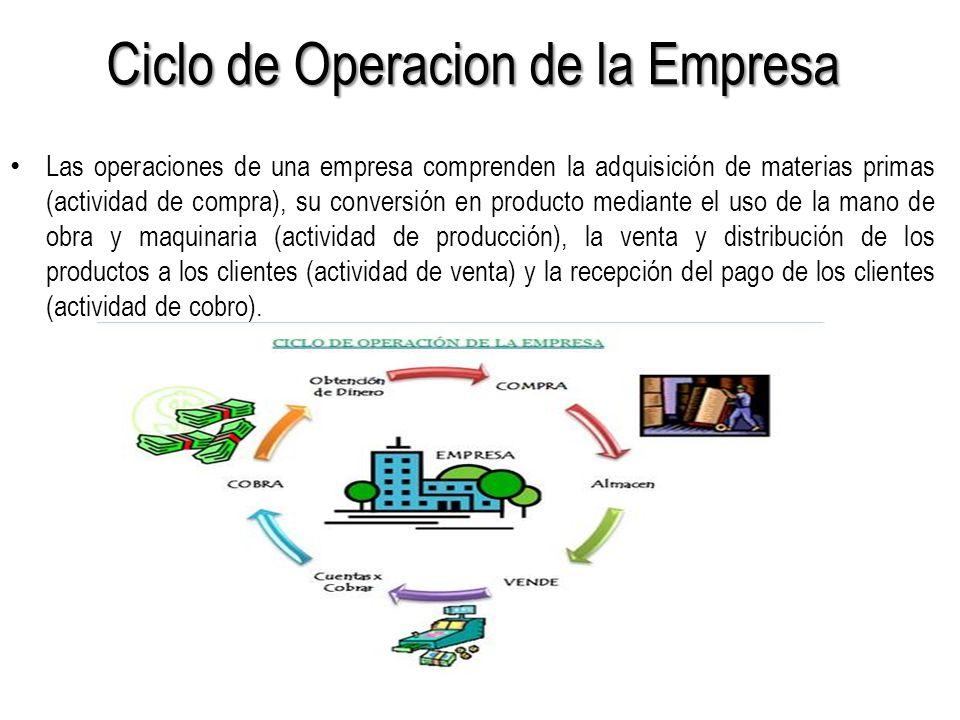 Ciclo de Operacion de la Empresa