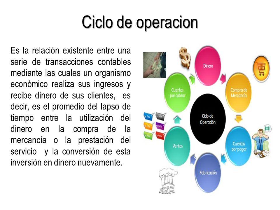 Ciclo de operacion