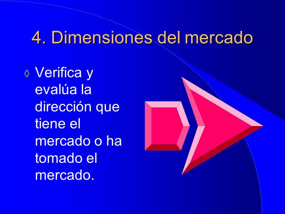 4. Dimensiones del mercado