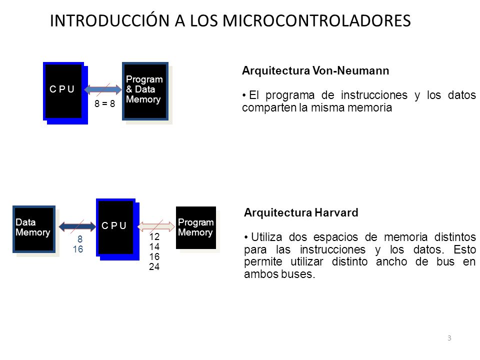 Estructura microcontrolador ppt video online descargar for Arquitectura harvard
