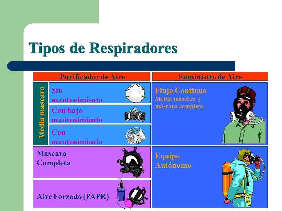 Tipos de respirador