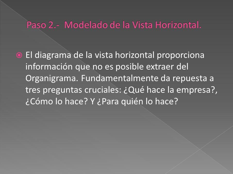 Paso 2.- Modelado de la Vista Horizontal.