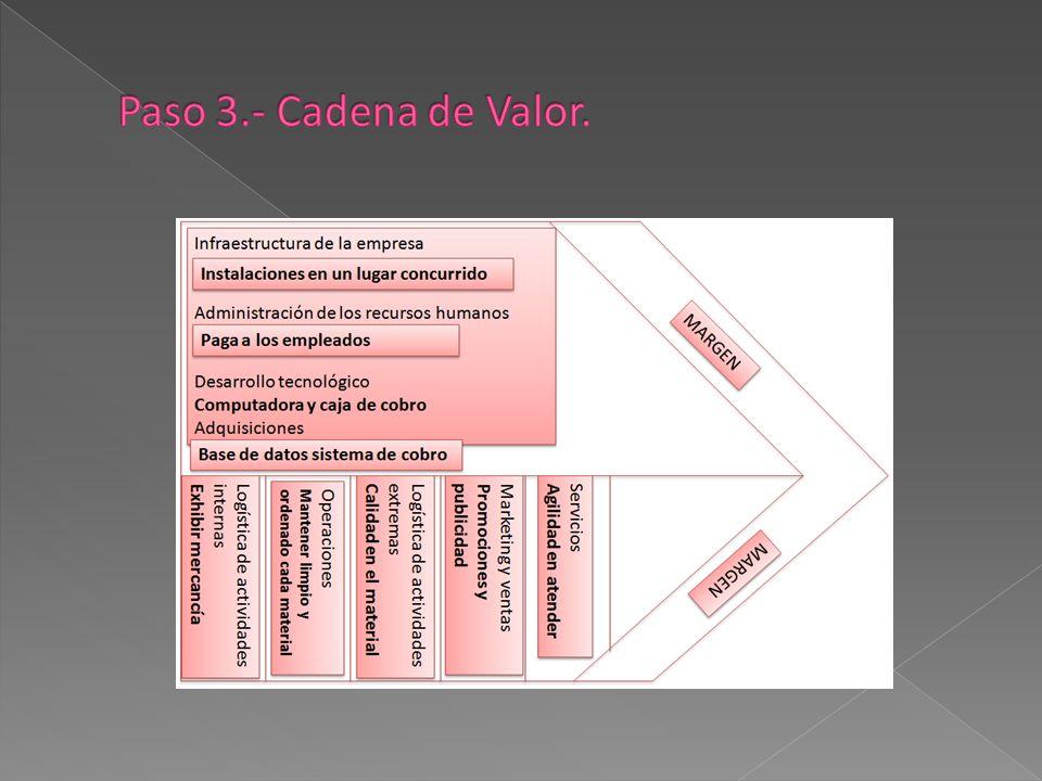 Paso 3.- Cadena de Valor.