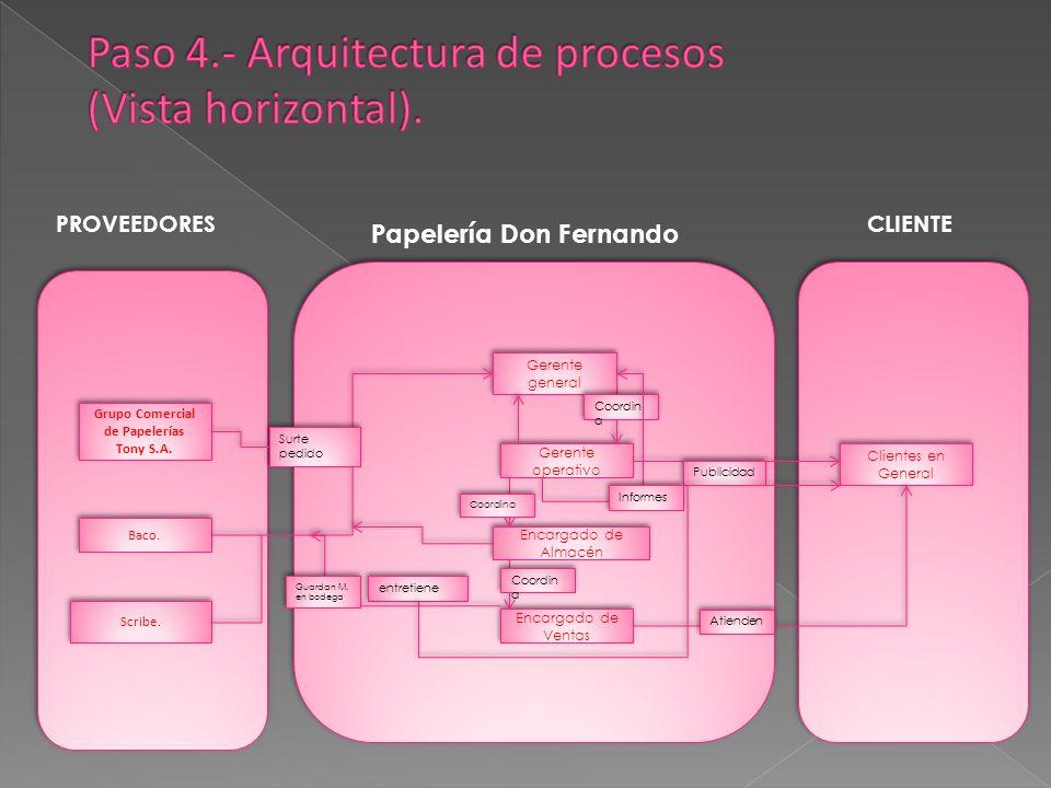 Paso 4.- Arquitectura de procesos (Vista horizontal).