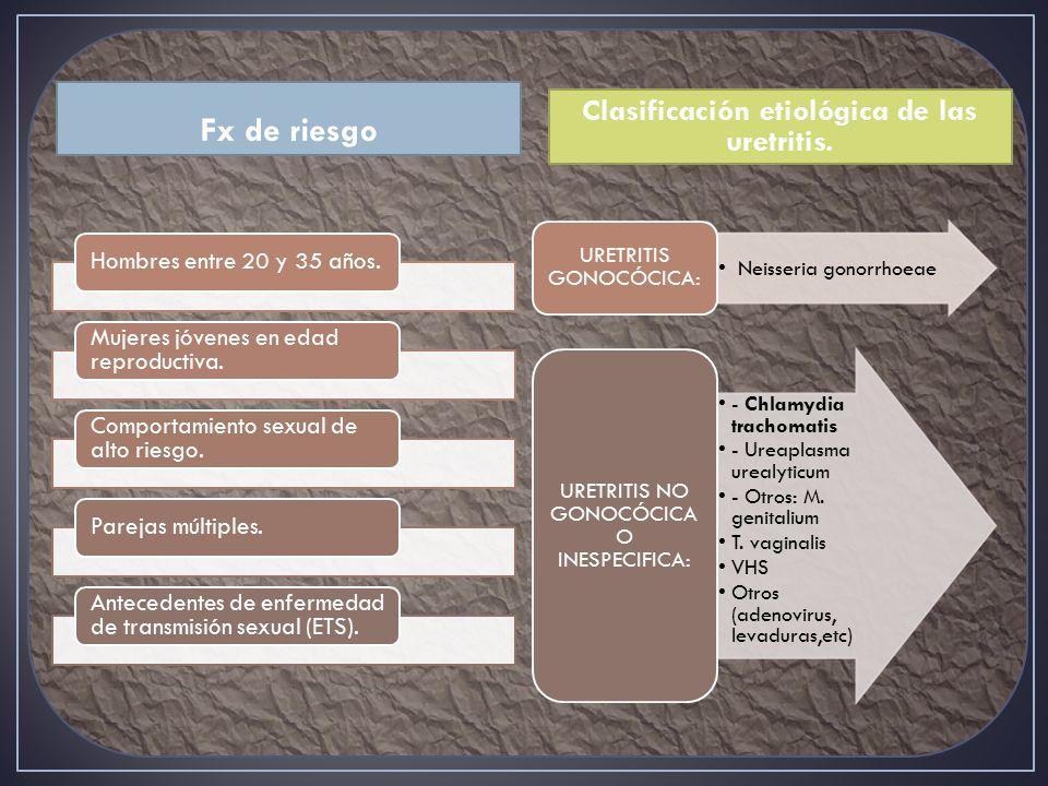 Clasificación etiológica de las uretritis.