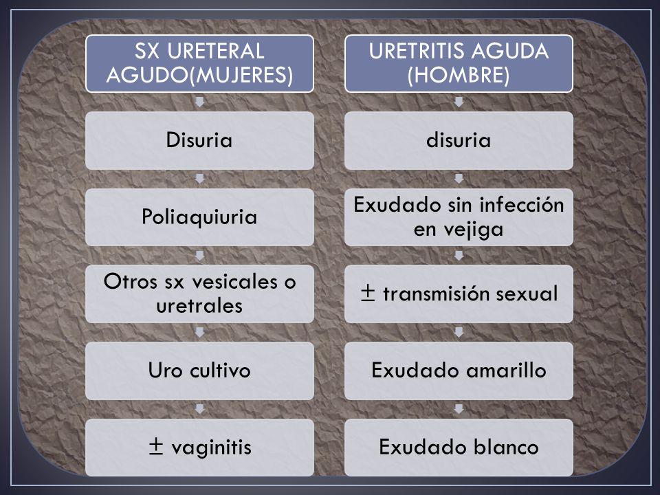 SX URETERAL AGUDO(MUJERES)