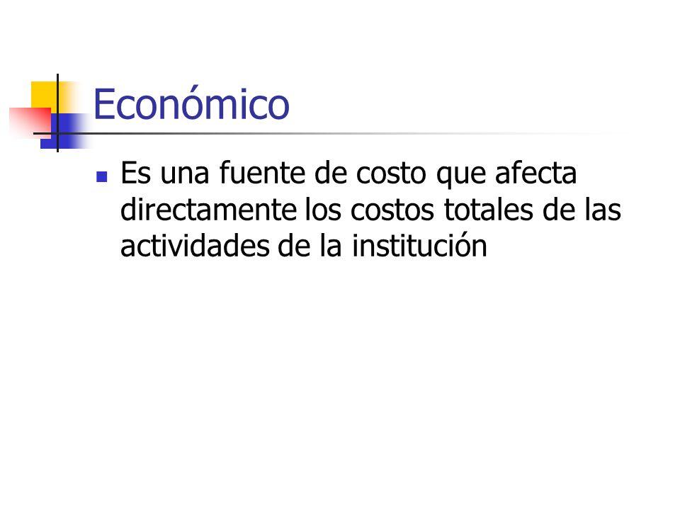 Económico Es una fuente de costo que afecta directamente los costos totales de las actividades de la institución.