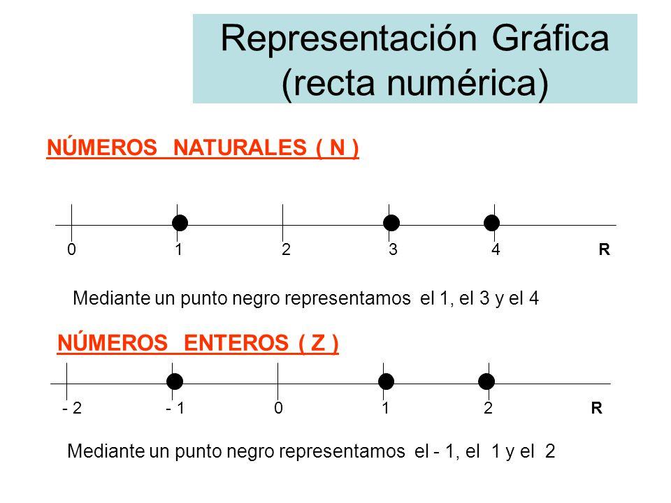 Representación Gráfica (recta numérica)