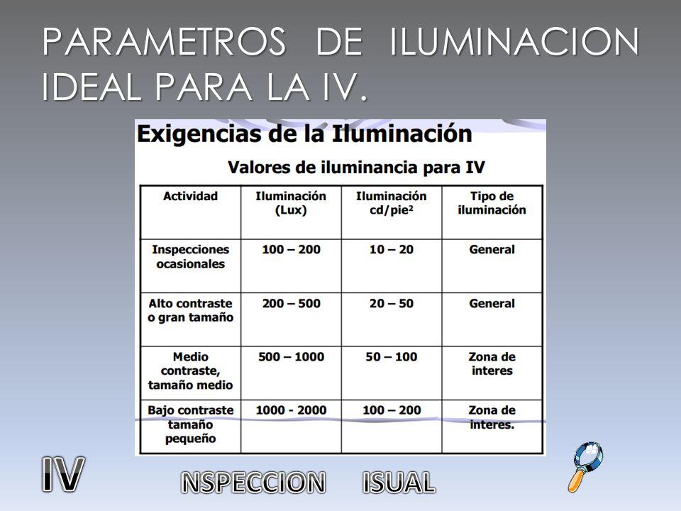PARAMETROS DE ILUMINACION IDEAL PARA LA IV.