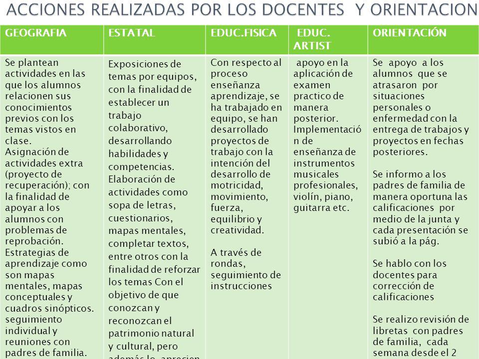 ACCIONES REALIZADAS POR LOS DOCENTES Y ORIENTACION