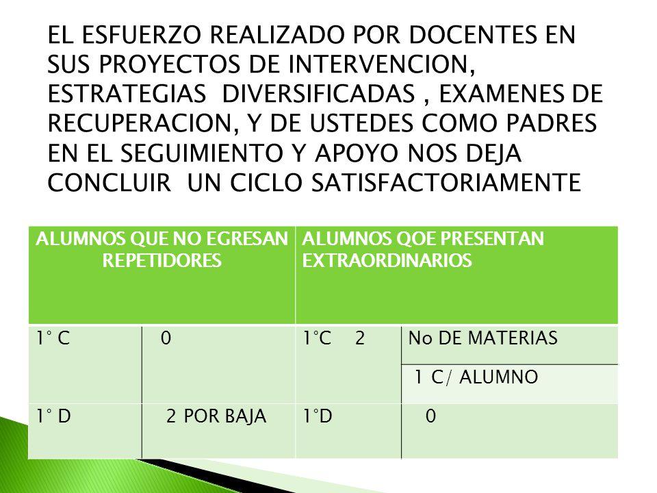 EL ESFUERZO REALIZADO POR DOCENTES EN SUS PROYECTOS DE INTERVENCION, ESTRATEGIAS DIVERSIFICADAS , EXAMENES DE RECUPERACION, Y DE USTEDES COMO PADRES EN EL SEGUIMIENTO Y APOYO NOS DEJA CONCLUIR UN CICLO SATISFACTORIAMENTE