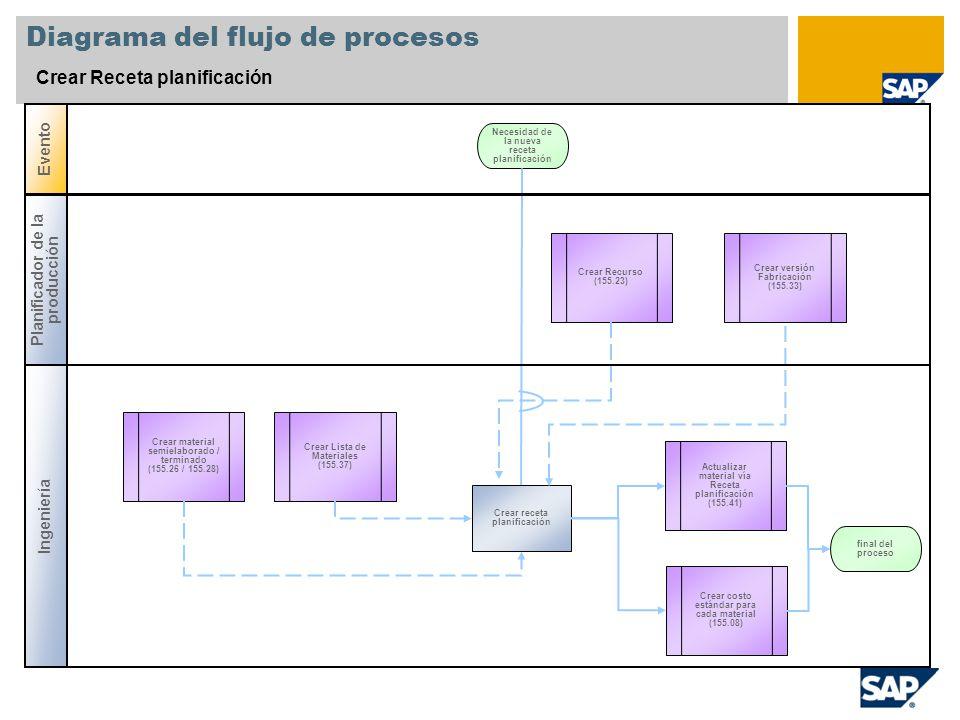Diagrama del flujo de procesos ppt descargar diagrama del flujo de procesos ccuart Images
