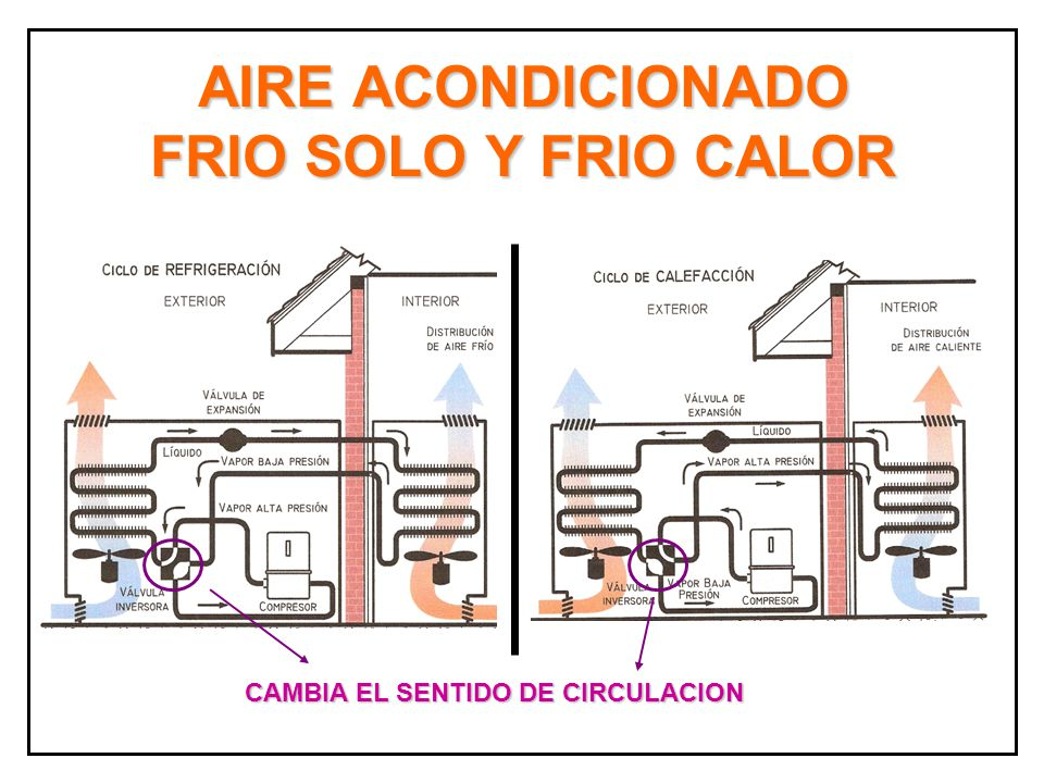 Prof carlos marquez y pablo bianchi ppt video online for Aire acondicionado calor