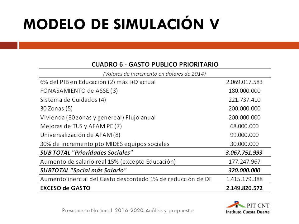 Presupuesto nacional an lisis y propuestas ppt descargar for Ejemplo de presupuesto instalacion geotermica chalet