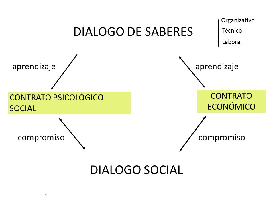 DIALOGO DE SABERES DIALOGO SOCIAL aprendizaje aprendizaje